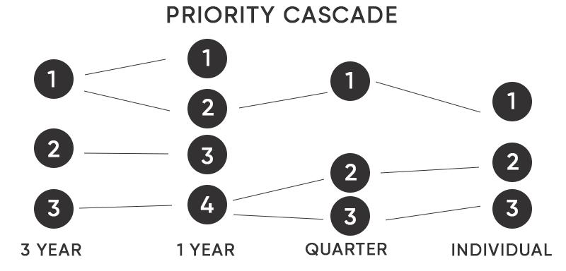 culture of accountability priorities cascade