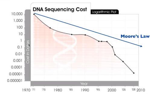 exo_webinar_dna_sequencing