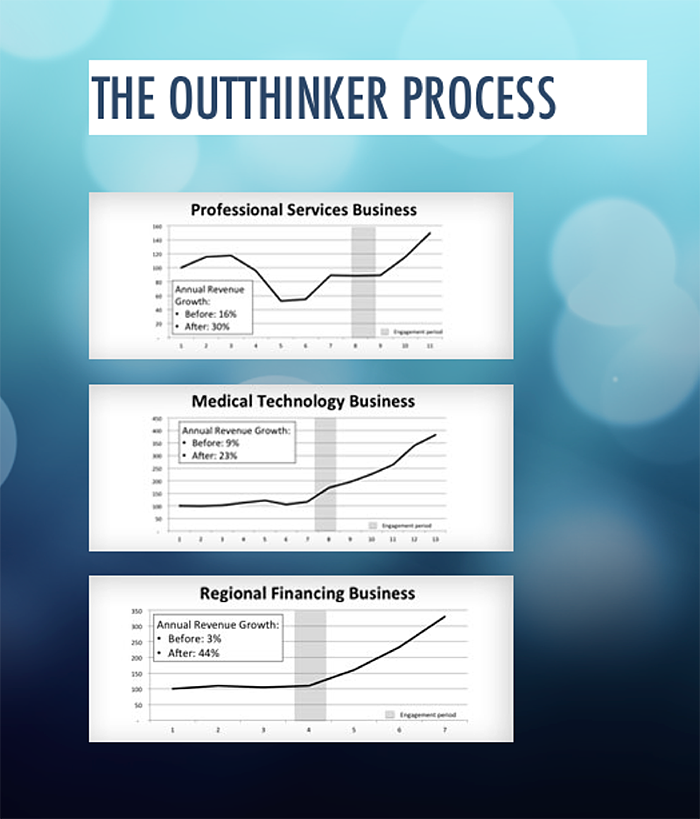 the outthinker process