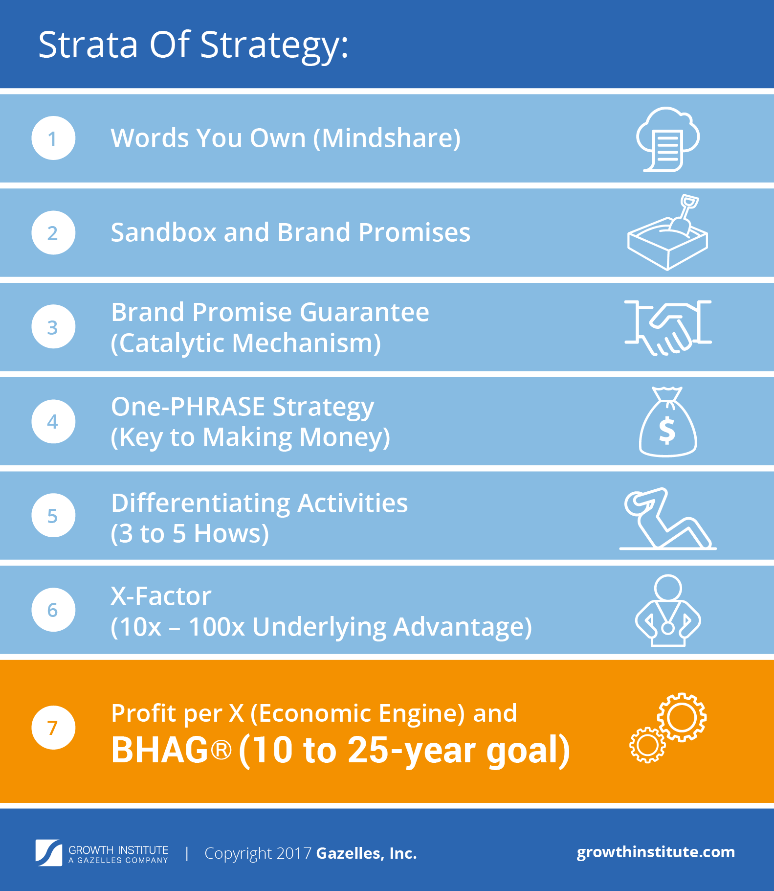 BHAG - Big Hairy Audacious Goal