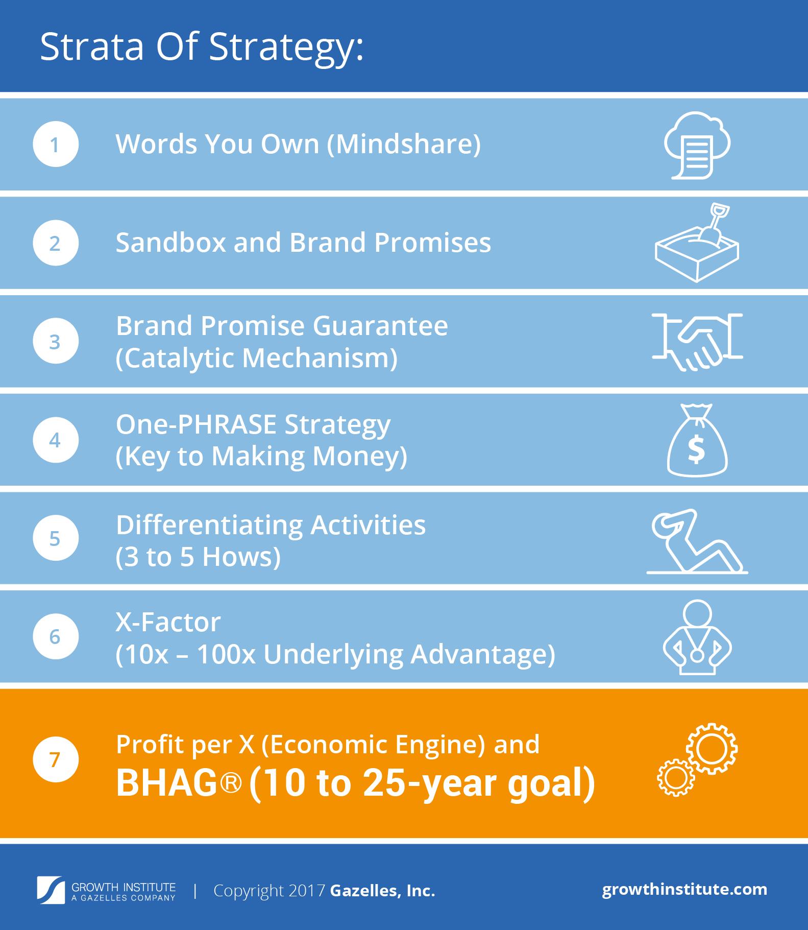 BHAG - Big Hairy Audacious Goal