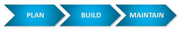 3 phases of culture renovation plan build maintain