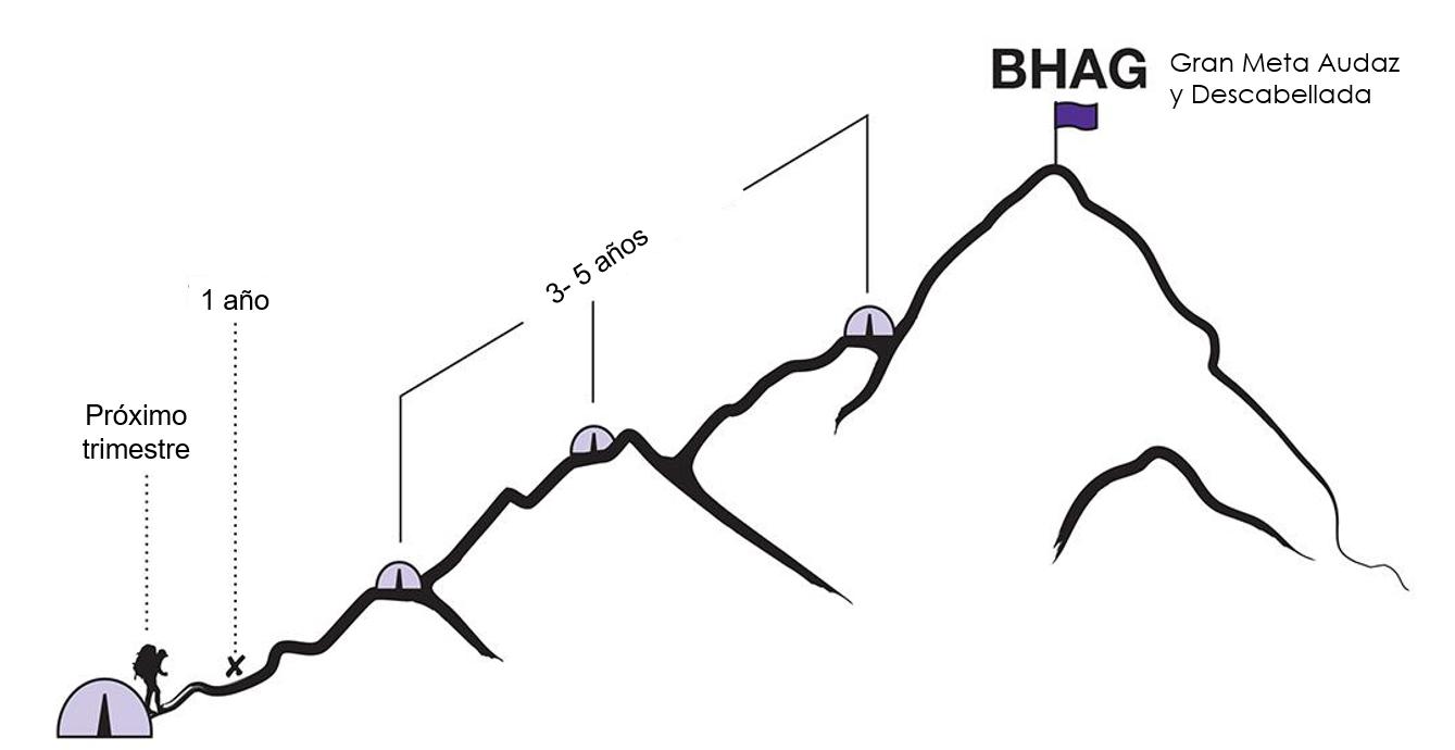 BHAG 2
