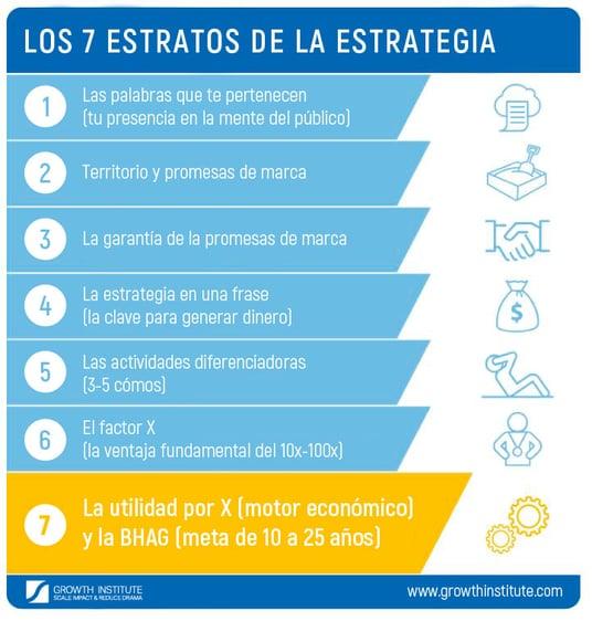 IMAGEN---Los-7-Estratos-de-la-Estrategia-(Español)