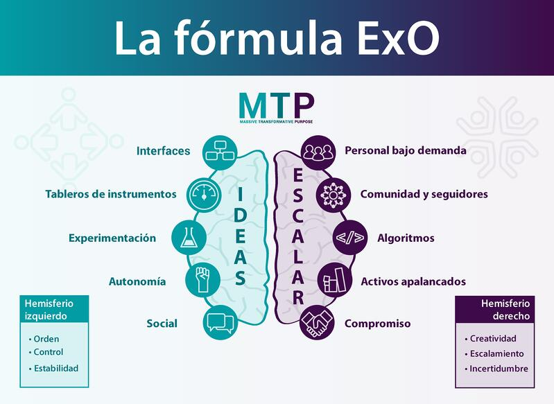 La fórmula Exo
