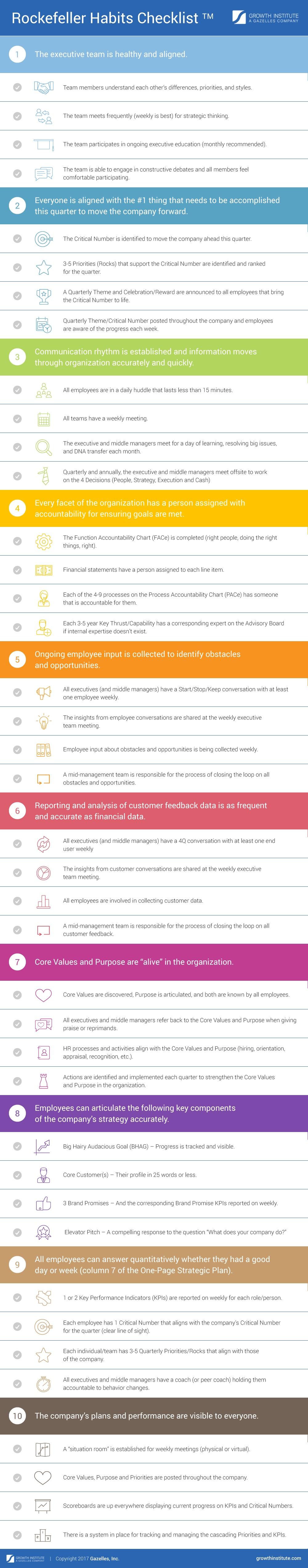 The 10 Rockefeller Habits Checklist Free download