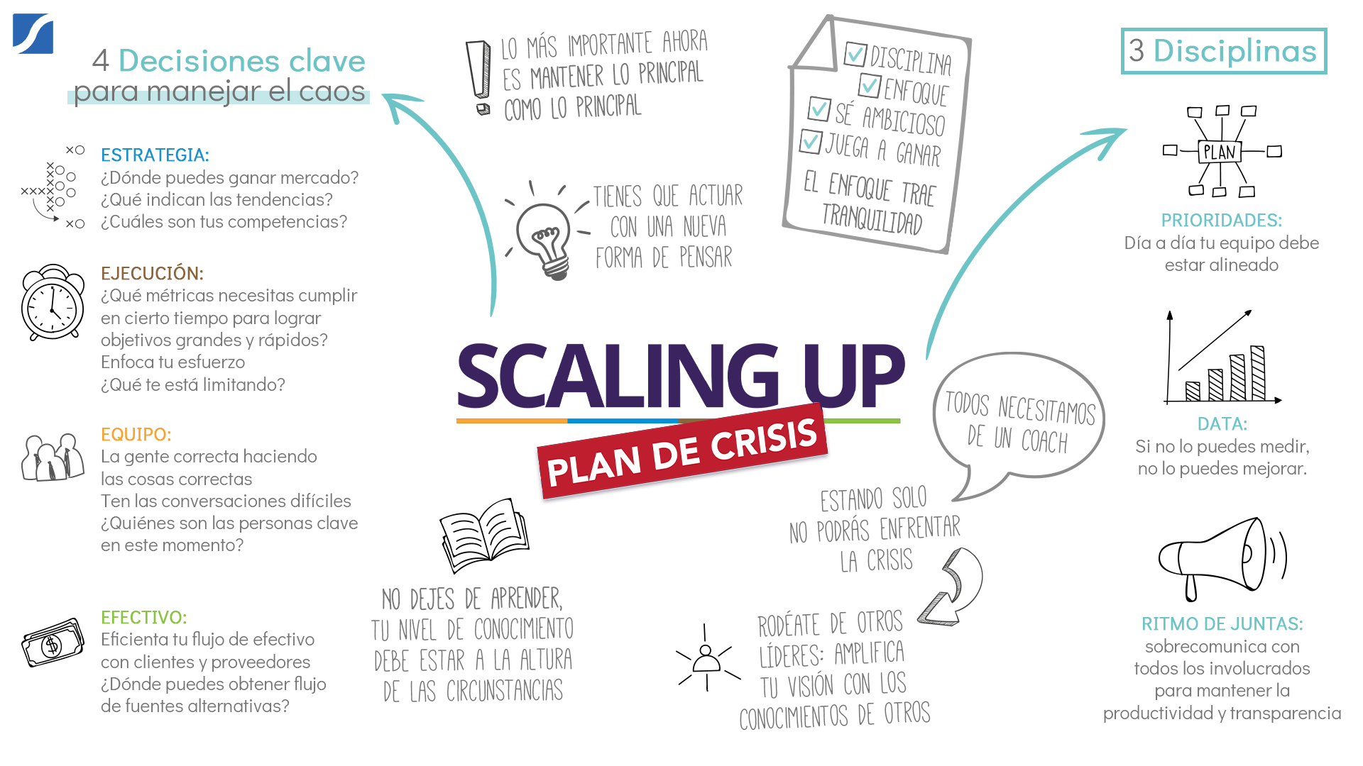 Scaling Up Plan de Crisis