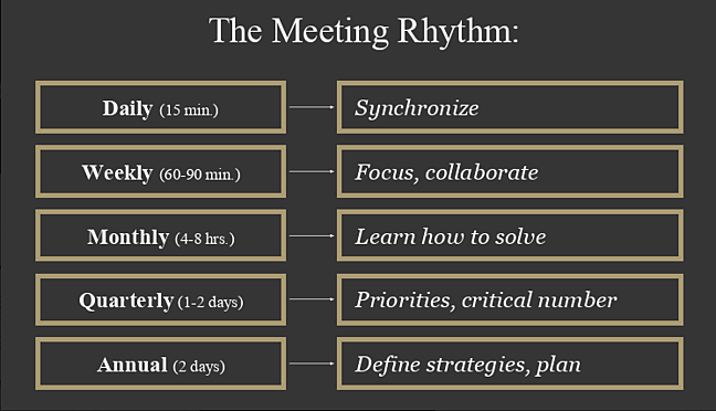 the meeting rhythm for remote teams