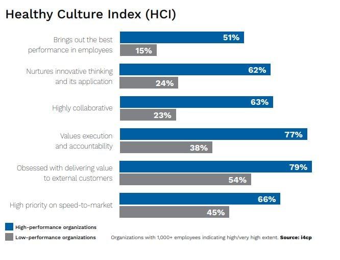culture renovation healthy culture index