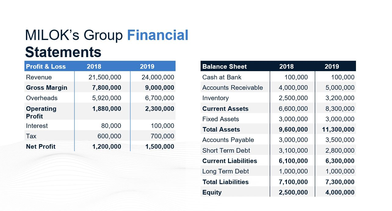 milok groups financial statement-1