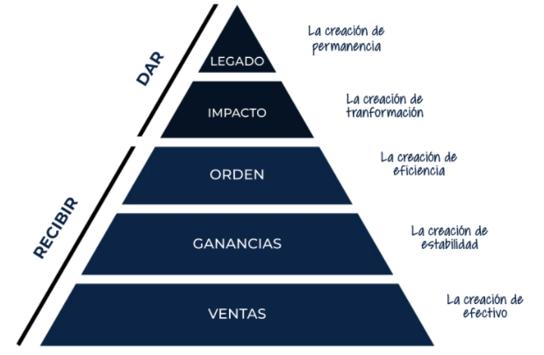 pirámide mike