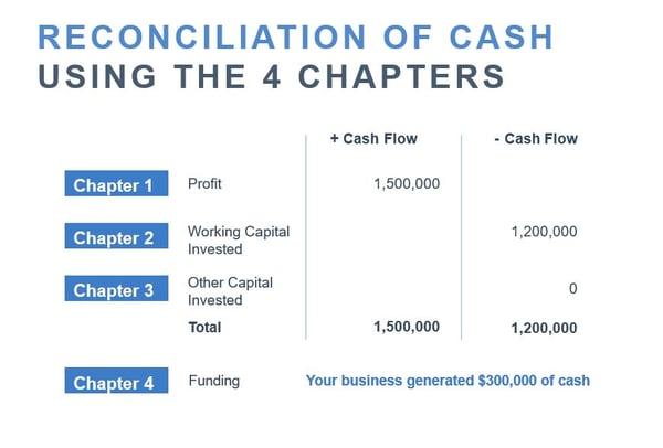 reconciliation of cash flow 4 chapters