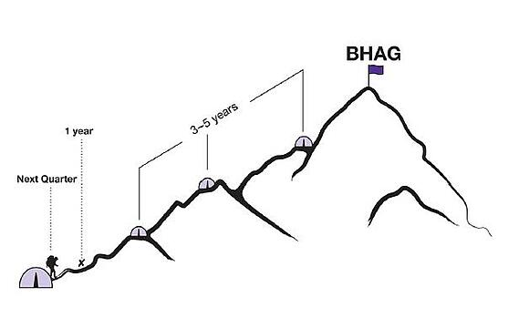 scaling up bhag