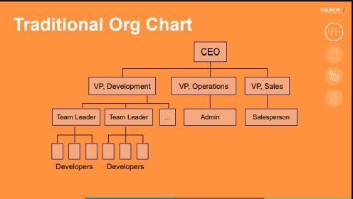 scaling up traditional org chart
