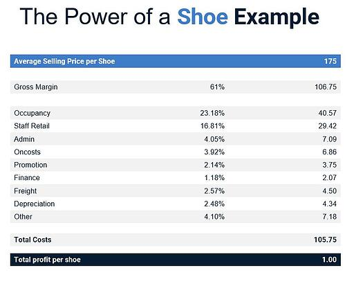 the power of an hour shoe example