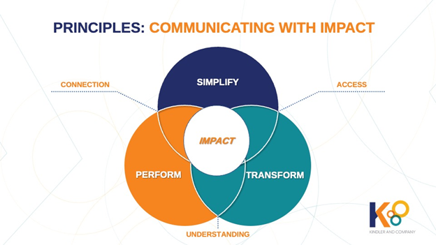 the 3 principles of communicating with impact